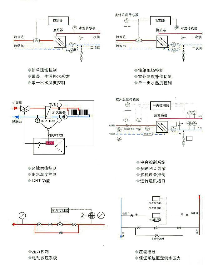 其中调节阀分为:电动调节阀,气动调节阀,手动调节阀,流量调节阀,温度