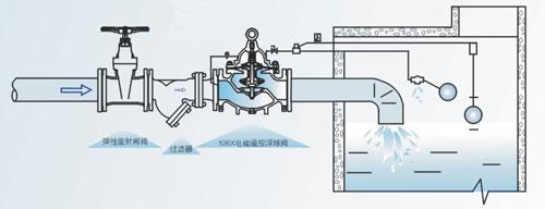 106x型电磁遥控浮球阀pn10~pn25安装示意图图片